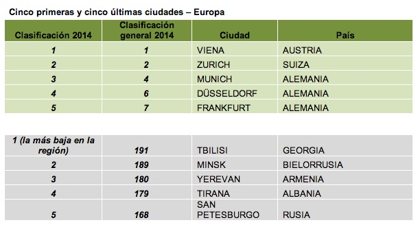 Top europeo. /MERCER