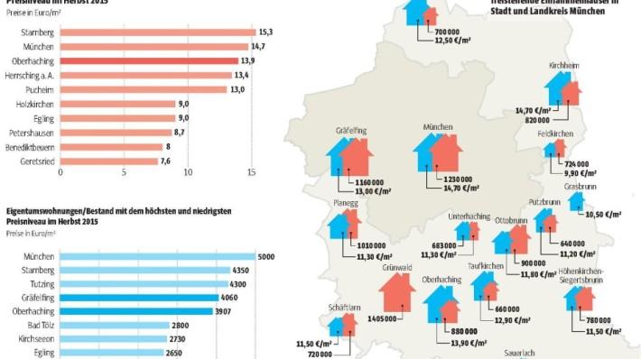En 2015 (este gráfico de SZ.de), el precio del alquiler estaba en 15€/m2. /SZ
